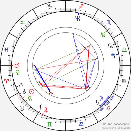 Zachary Woodlee birth chart, Zachary Woodlee astro natal horoscope, astrology