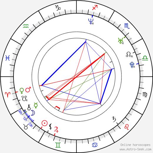 Adam MacDonald astro natal birth chart, Adam MacDonald horoscope, astrology