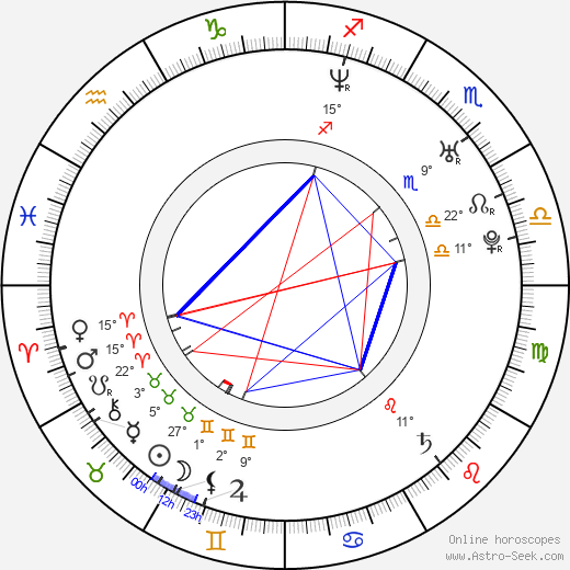 Adrian Claudiu Sana birth chart, biography, wikipedia 2019, 2020
