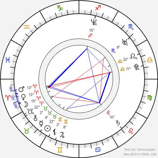 Adrián Delgado birth chart, biography, wikipedia 2019, 2020