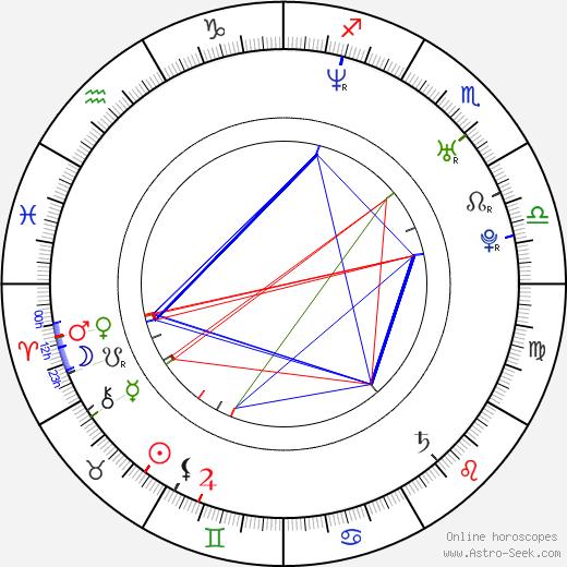 Adrián Delgado astro natal birth chart, Adrián Delgado horoscope, astrology