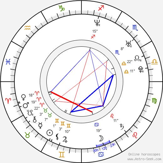 Aleksandr Yatsenko birth chart, biography, wikipedia 2019, 2020