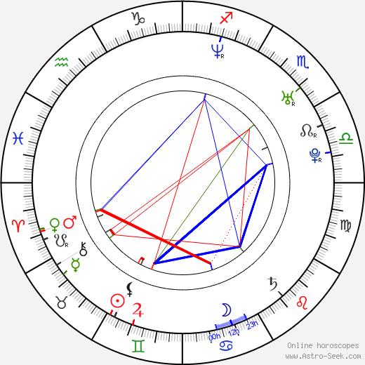 Aleksandr Yatsenko astro natal birth chart, Aleksandr Yatsenko horoscope, astrology
