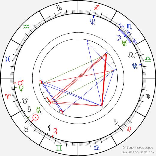 Alessandro Battilocchio birth chart, Alessandro Battilocchio astro natal horoscope, astrology