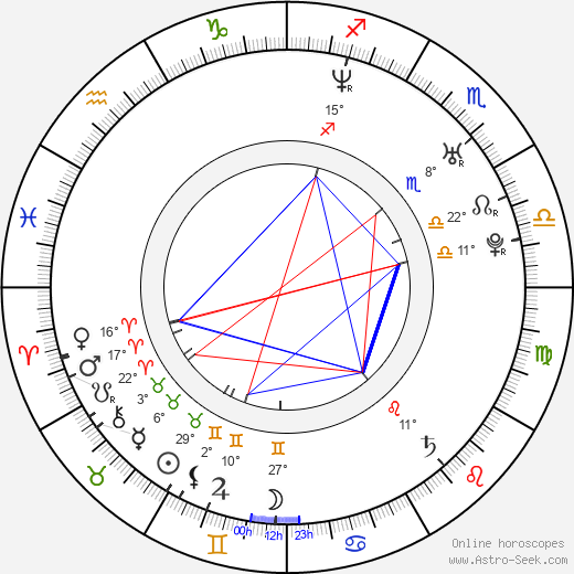 Angela Goethals birth chart, biography, wikipedia 2018, 2019
