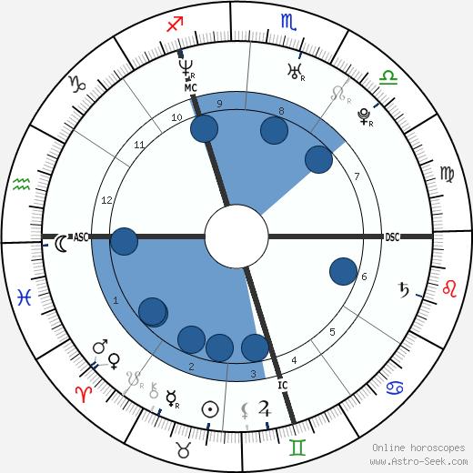Armel Le Cléac'h wikipedia, horoscope, astrology, instagram