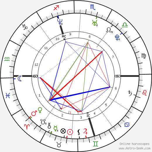 Armel Le Cléac'h день рождения гороскоп, Armel Le Cléac'h Натальная карта онлайн