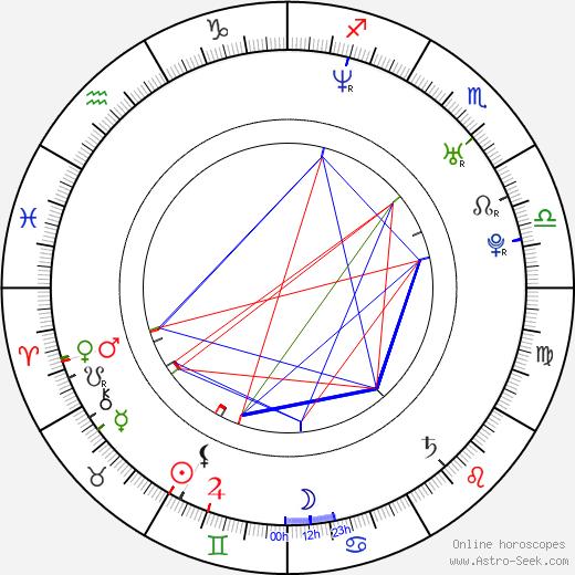 Athanasios Plevris день рождения гороскоп, Athanasios Plevris Натальная карта онлайн