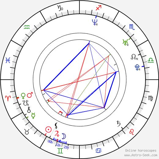 Bartek Kasprzykowski birth chart, Bartek Kasprzykowski astro natal horoscope, astrology