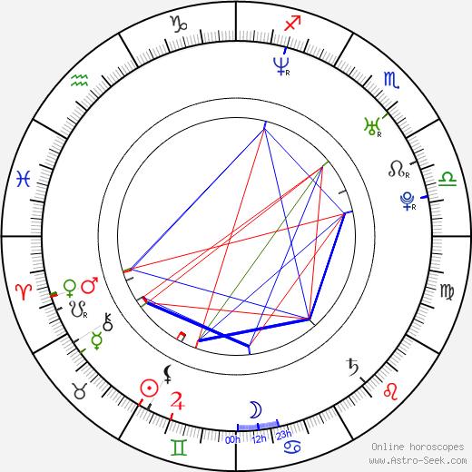 Bodo Wartke astro natal birth chart, Bodo Wartke horoscope, astrology