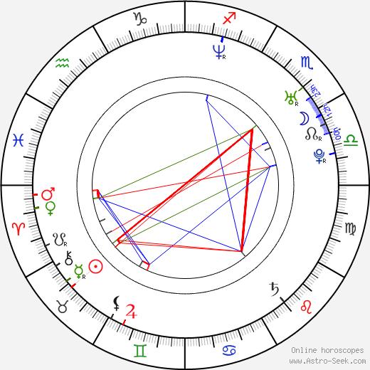 Brian Kamei день рождения гороскоп, Brian Kamei Натальная карта онлайн