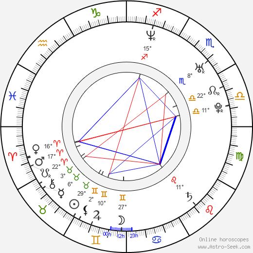 Chad Muska birth chart, biography, wikipedia 2019, 2020