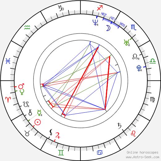Emily Perkins birth chart, Emily Perkins astro natal horoscope, astrology