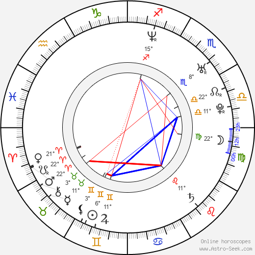 Farid Eslam birth chart, biography, wikipedia 2018, 2019