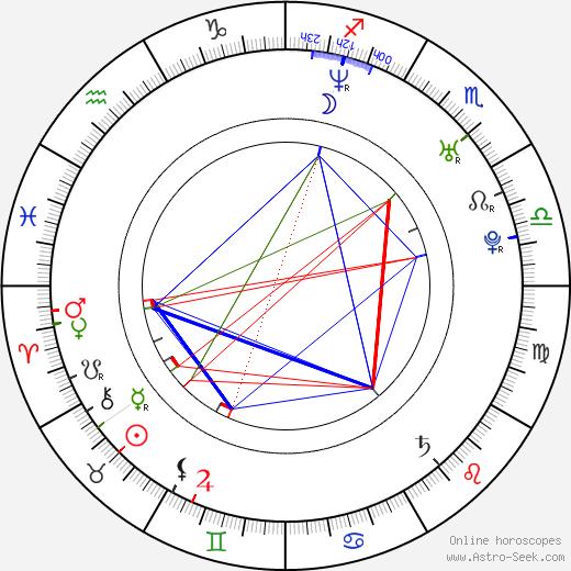 Frederic Doss день рождения гороскоп, Frederic Doss Натальная карта онлайн