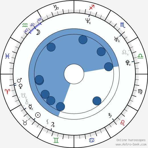 Georgina Hassan wikipedia, horoscope, astrology, instagram