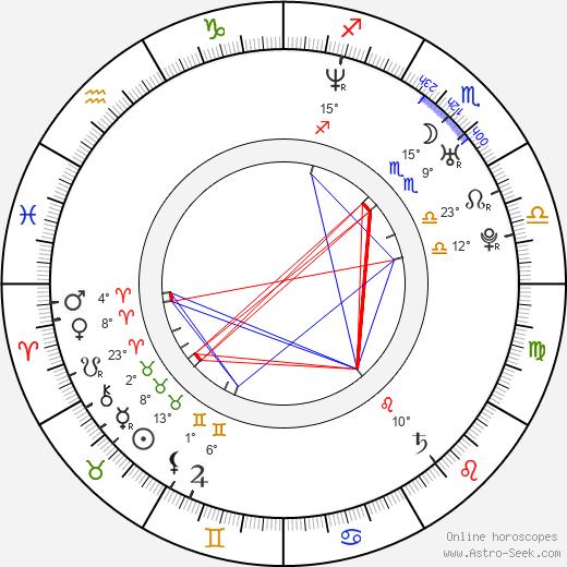 Gianella Neyra birth chart, biography, wikipedia 2019, 2020