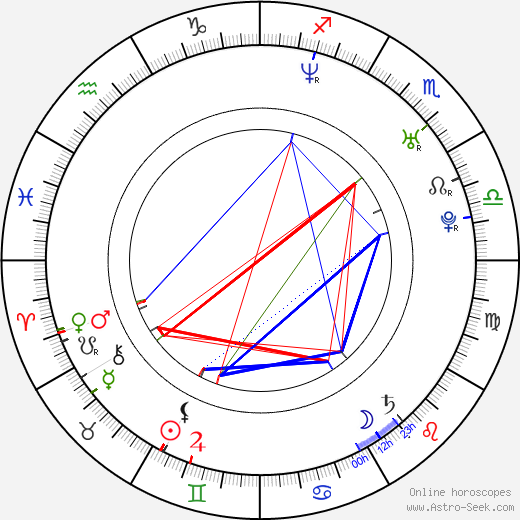 Heather Wahlquist astro natal birth chart, Heather Wahlquist horoscope, astrology
