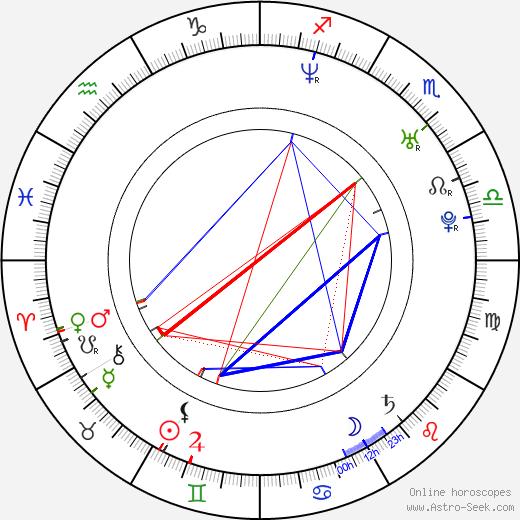 Ilia Kulik birth chart, Ilia Kulik astro natal horoscope, astrology