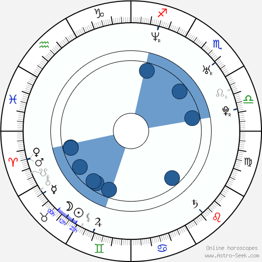 India Birth Chart Horoscope Date Of Birth Astro