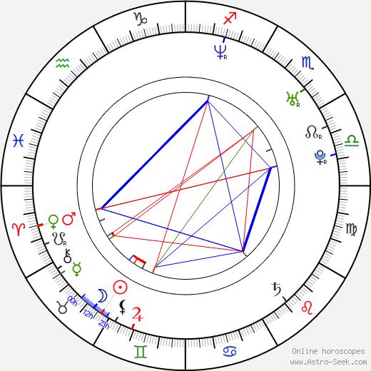 India Astro Natal Birth Chart Horoscope Astrology