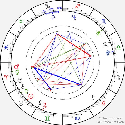 Iva Kubelková день рождения гороскоп, Iva Kubelková Натальная карта онлайн