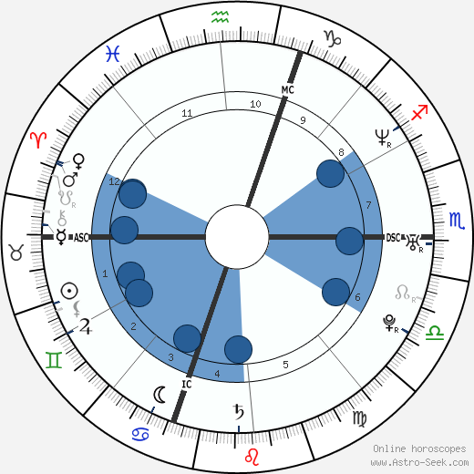 Jean-Christophe Péraud wikipedia, horoscope, astrology, instagram
