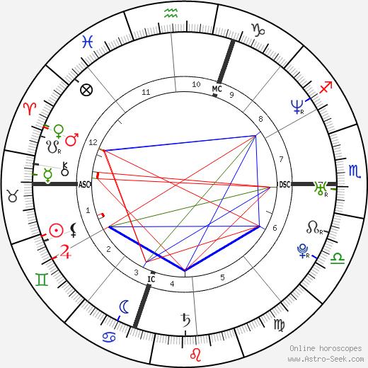 Jean-Christophe Péraud astro natal birth chart, Jean-Christophe Péraud horoscope, astrology