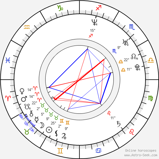 Jean-Sébastien Giguere birth chart, biography, wikipedia 2019, 2020
