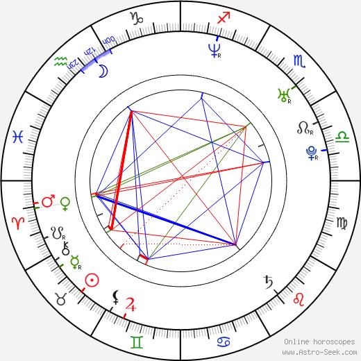 Jeong-yun Choi astro natal birth chart, Jeong-yun Choi horoscope, astrology