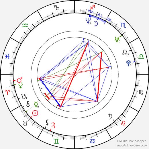 Kang-hee Choi birth chart, Kang-hee Choi astro natal horoscope, astrology