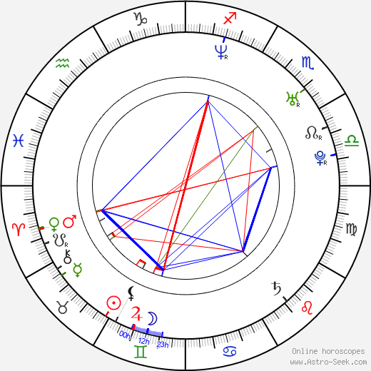 Kelly Sheridan birth chart, Kelly Sheridan astro natal horoscope, astrology