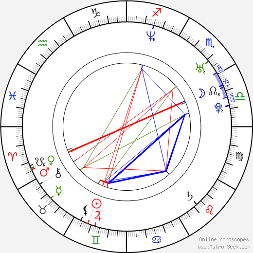 Kevin Arbouet astro natal birth chart, Kevin Arbouet horoscope, astrology