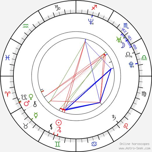 Libor Šula birth chart, Libor Šula astro natal horoscope, astrology