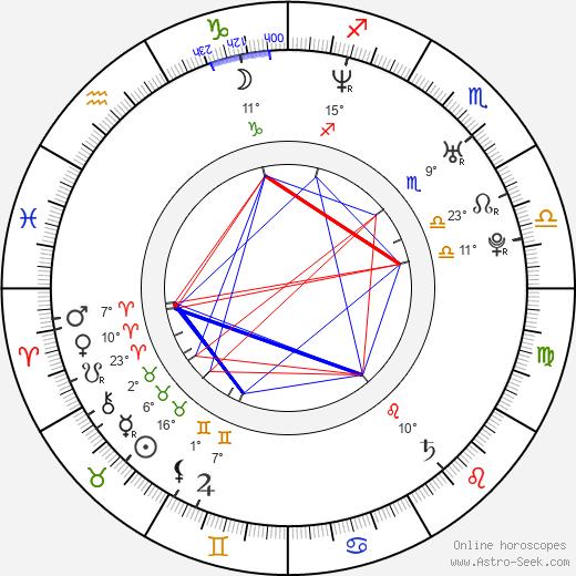 Lisa Kelly tema natale, biography, Biografia da Wikipedia 2020, 2021