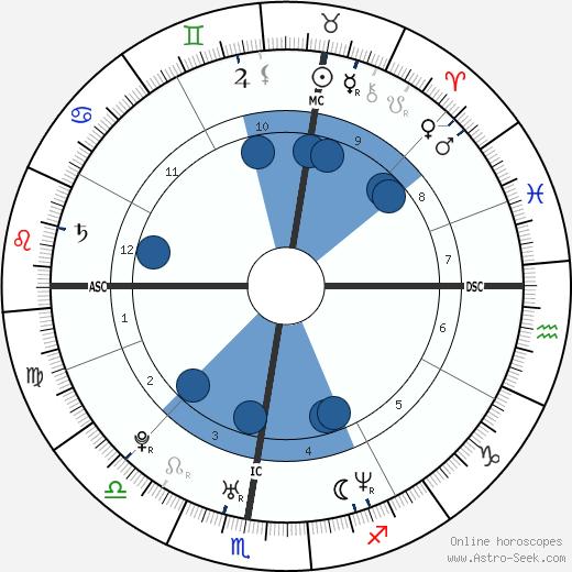 Marko Milic wikipedia, horoscope, astrology, instagram