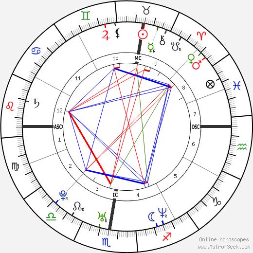 Marko Milic tema natale, oroscopo, Marko Milic oroscopi gratuiti, astrologia