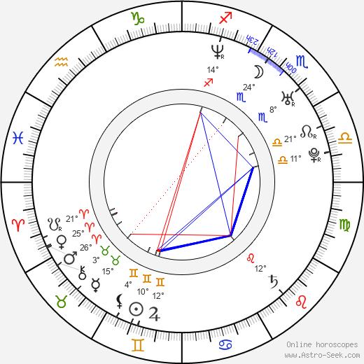 Mary Alexandra Stiefvater birth chart, biography, wikipedia 2019, 2020