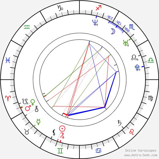 Mary Alexandra Stiefvater birth chart, Mary Alexandra Stiefvater astro natal horoscope, astrology