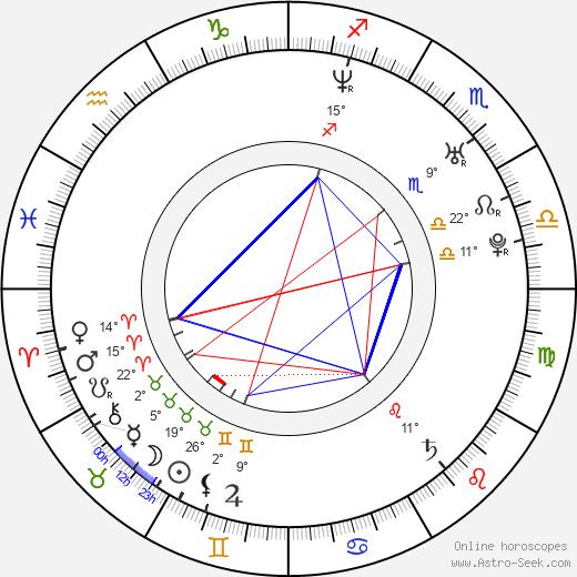 Max Bird-Ridnell birth chart, biography, wikipedia 2020, 2021