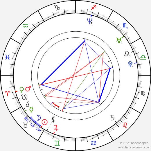 Max Bird-Ridnell birth chart, Max Bird-Ridnell astro natal horoscope, astrology
