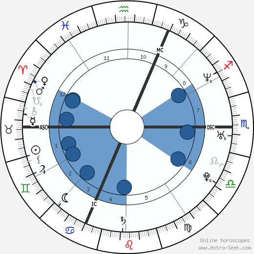 Maxime Brunerie wikipedia, horoscope, astrology, instagram