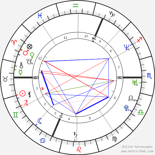 Maxime Brunerie tema natale, oroscopo, Maxime Brunerie oroscopi gratuiti, astrologia