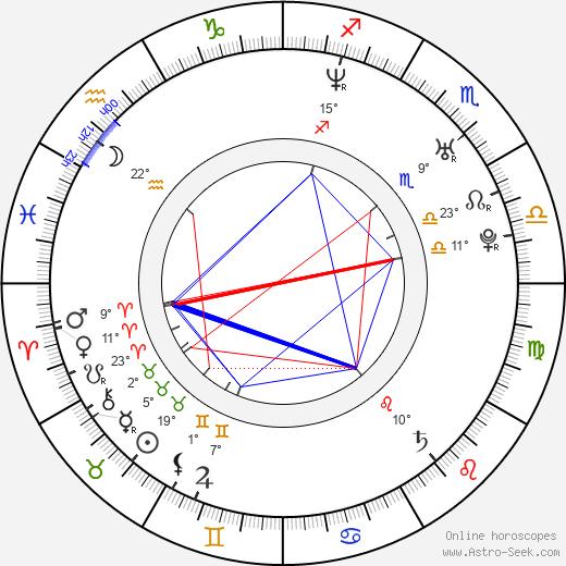 Mika Kohonen birth chart, biography, wikipedia 2020, 2021