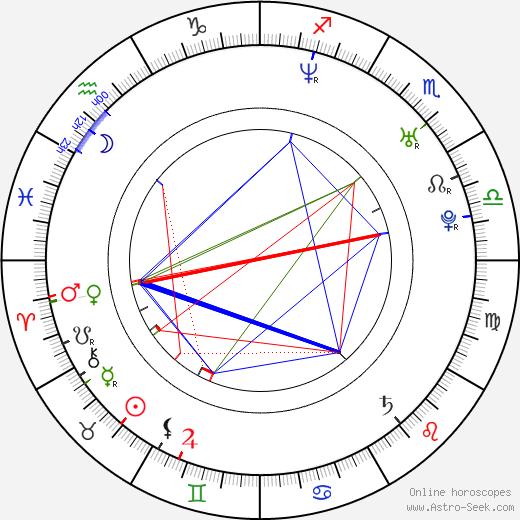 Mika Kohonen birth chart, Mika Kohonen astro natal horoscope, astrology