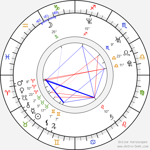 Mira Fornay birth chart, biography, wikipedia 2019, 2020