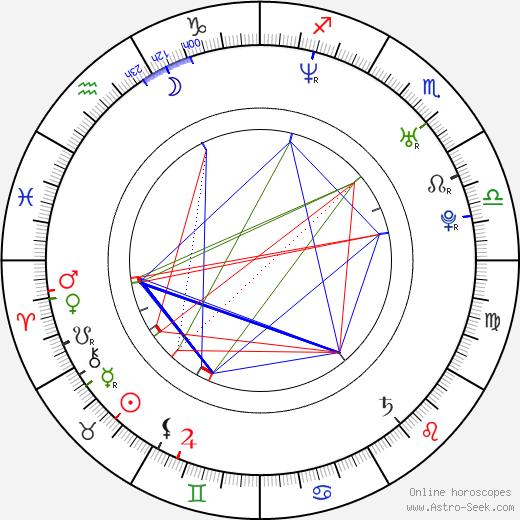 Mira Fornay birth chart, Mira Fornay astro natal horoscope, astrology