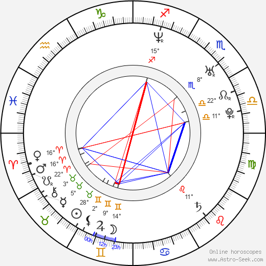 Natalia Oreiro birth chart, biography, wikipedia 2018, 2019