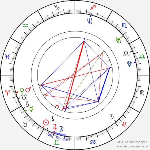 Natalia Oreiro astro natal birth chart, Natalia Oreiro horoscope, astrology