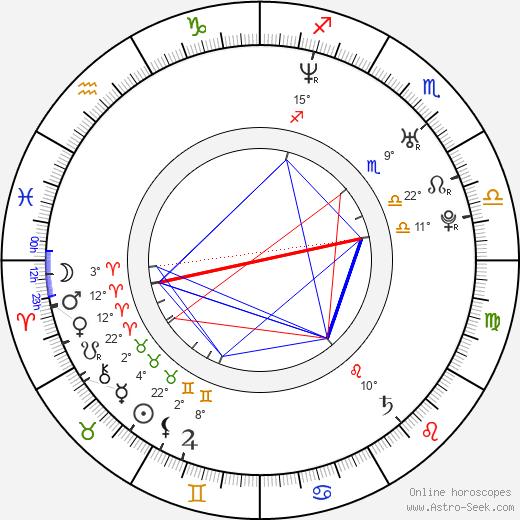 Neil Hopkins birth chart, biography, wikipedia 2020, 2021